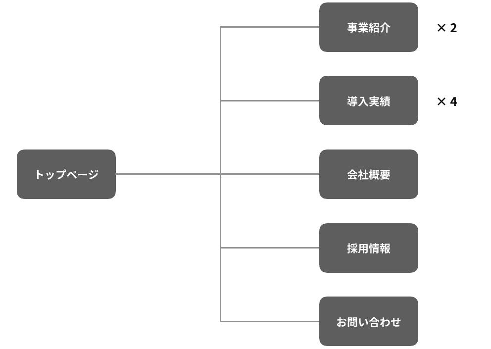 ホームページの構成