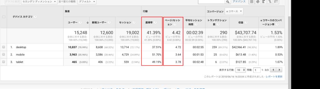 デバイスカテゴリレポートのページ分析