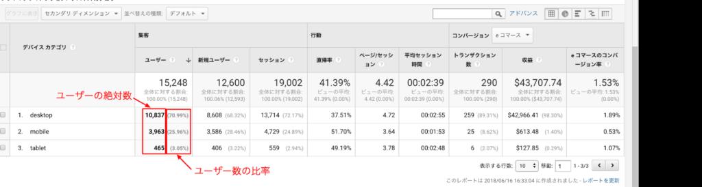 デバイスカテゴリレポートのユーザー分析